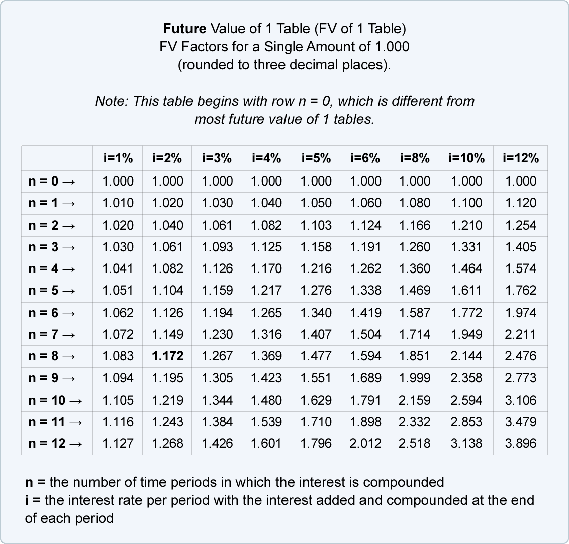 Future value of a single amount for Factor table of 99