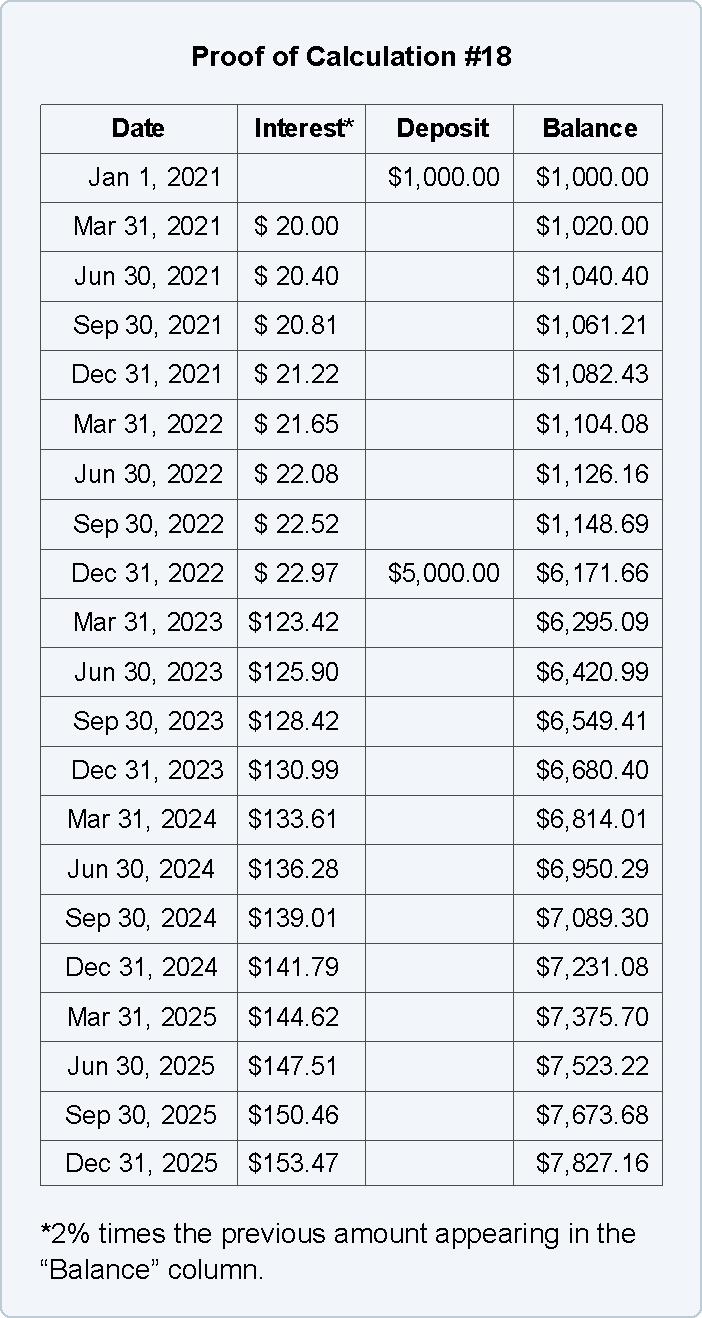 Present Value of Future Money