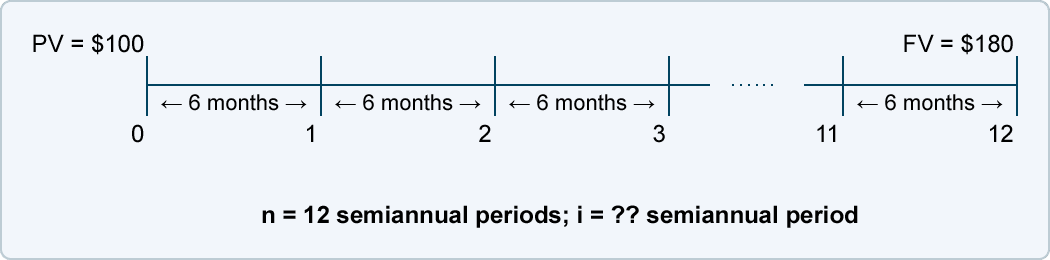Calculating the Interest Rate (i) | AccountingCoach