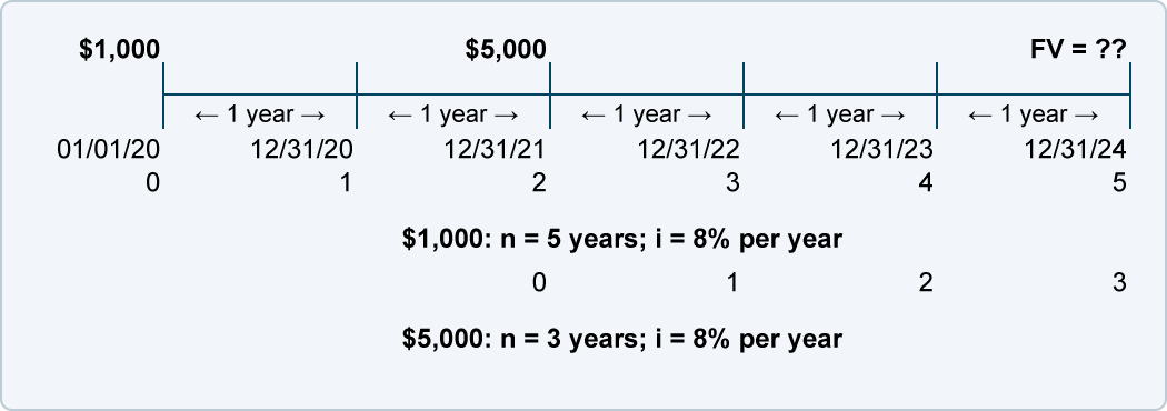 future value of varying amounts and time periods accountingcoach