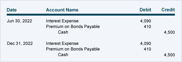 bond premium with straight
