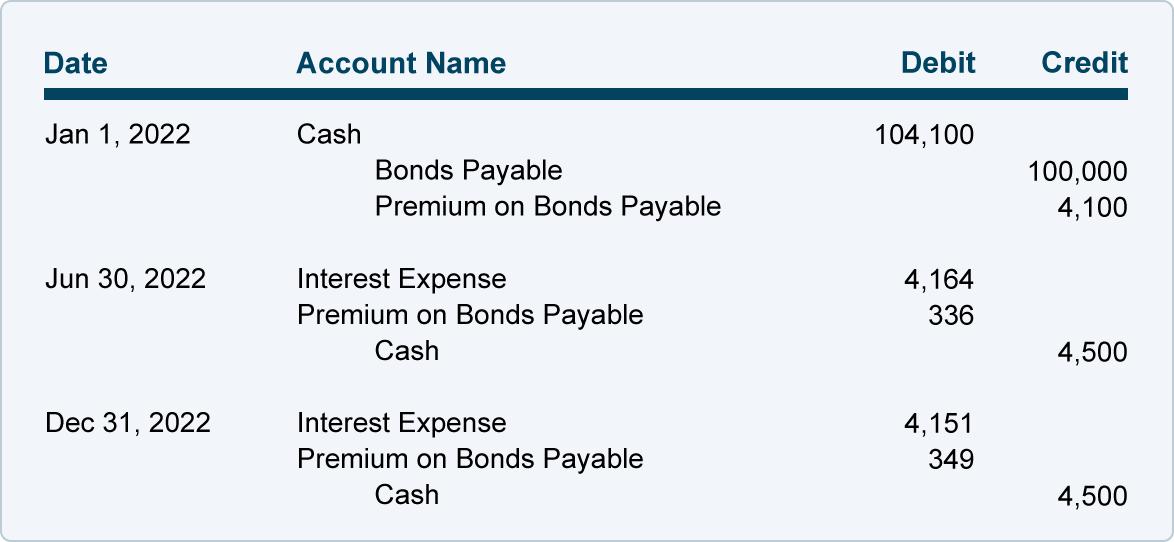 Amortizing Bond Premium Using the Effective Interest Rate Method ...