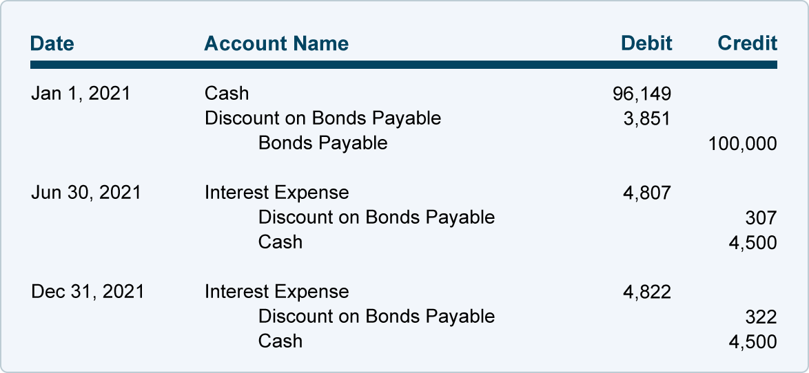 Amortizing Bond Discount Using the Effective Interest Rate Method ...