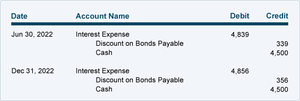 amortizing bond discount using the effective interest rate