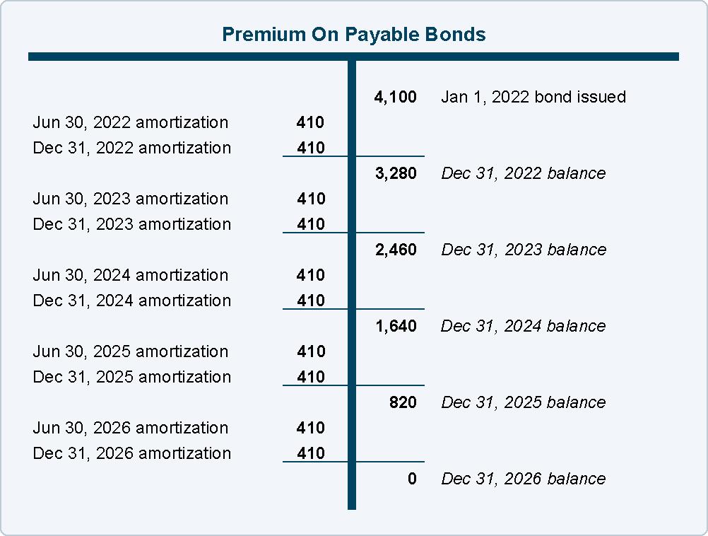 Bond Premium with Straight-Line Amortization | AccountingCoach