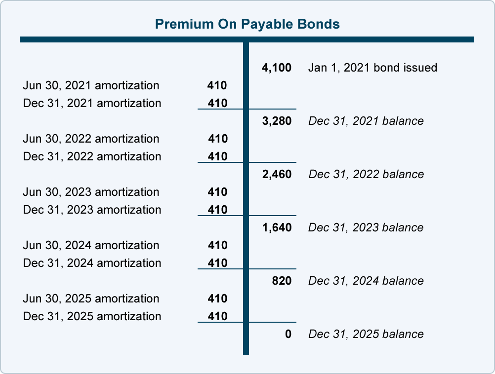 Bond Premium with Straight-Line Amortization | AccountingCoach