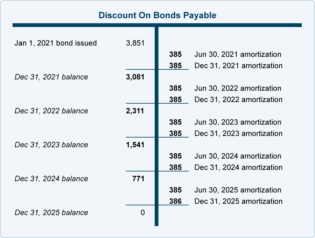 Bond Discount with Straight-Line Amortization | AccountingCoach