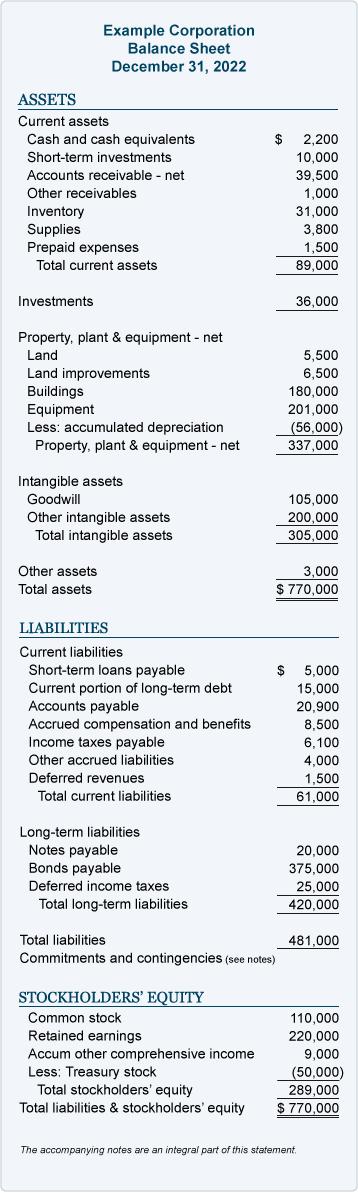 Example account form balance sheet