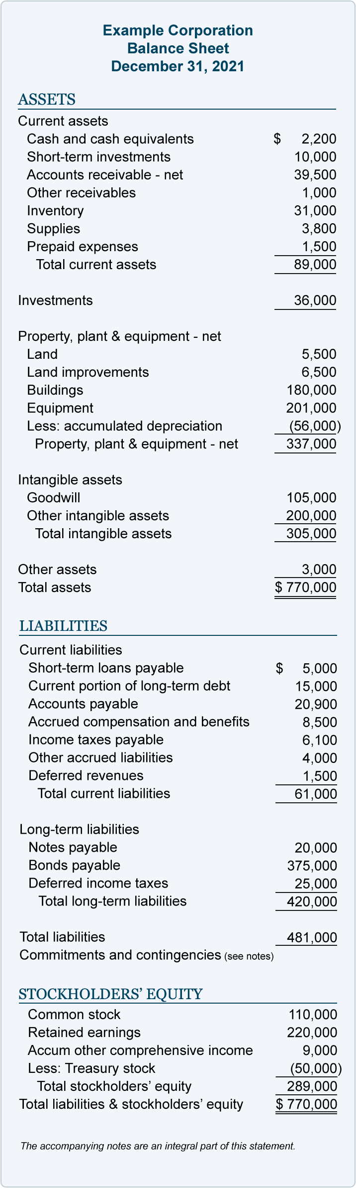 Balance Sheet Example   AccountingCoach