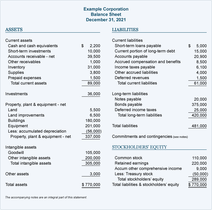 Sample balance sheet - from AccountingCoach.com