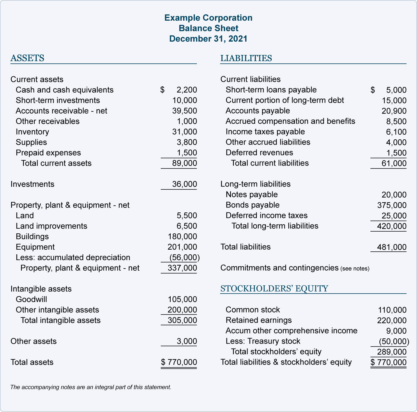 Sample Balance Sheet AccountingCoach