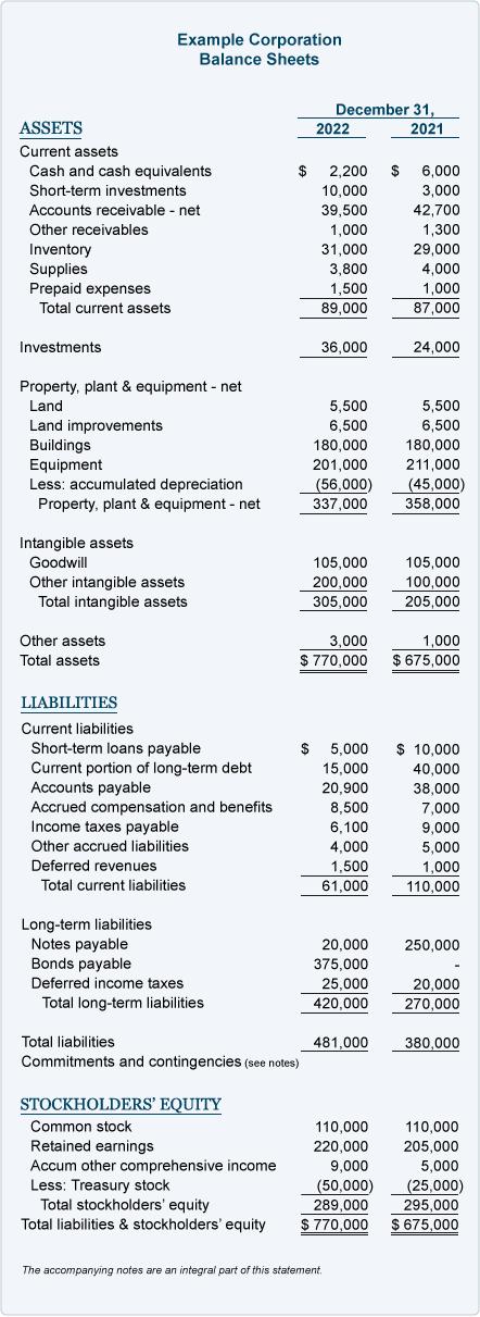 Comparative balance sheet example