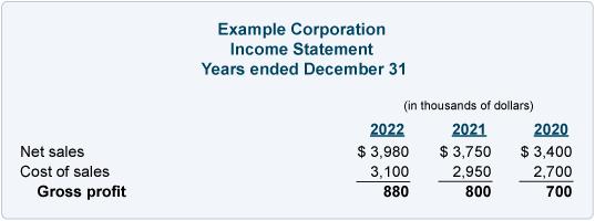 Income statement gross profit