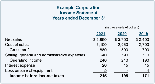 Income statement income before taxes