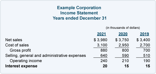 Income statement interest expense