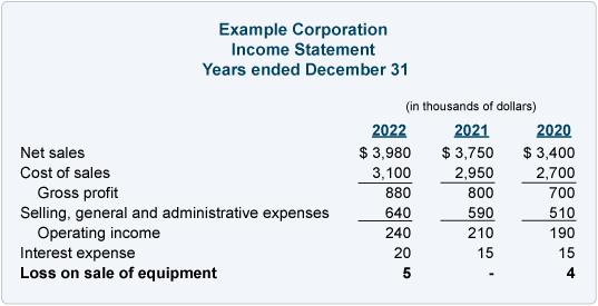 Income statement loss sale equipment