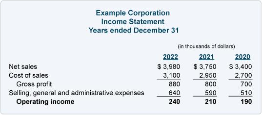 Income statement operating income