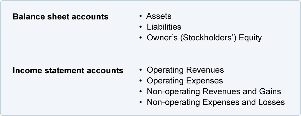 Chart of accounts explanation accountingcoach