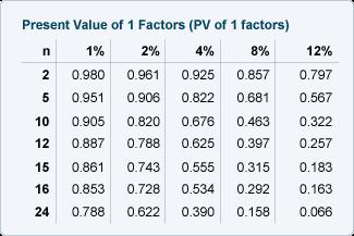 rate of interest formula